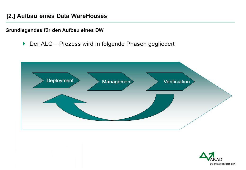 [2.] Aufbau eines Data WareHouses  Der ALC – Prozess wird in folgende Phasen gegliedert Grundlegendes für den Aufbau eines DW Deployment Management V