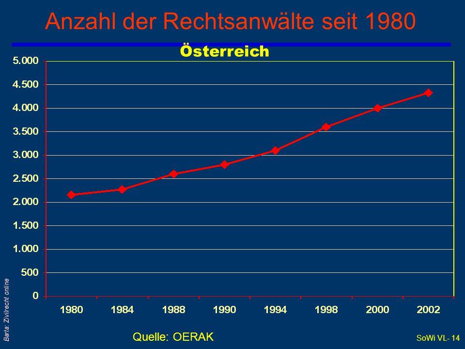 SoWi VL- 13 Barta: Zivilrecht online Gerichtsorganisation qGerichtstypen und Instanzenzug q§ 1 JN: