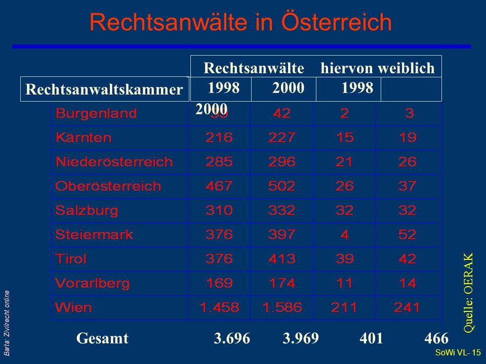 SoWi VL- 14 Barta: Zivilrecht online Anzahl der Rechtsanwälte seit 1980 Quelle: OERAK Österreich