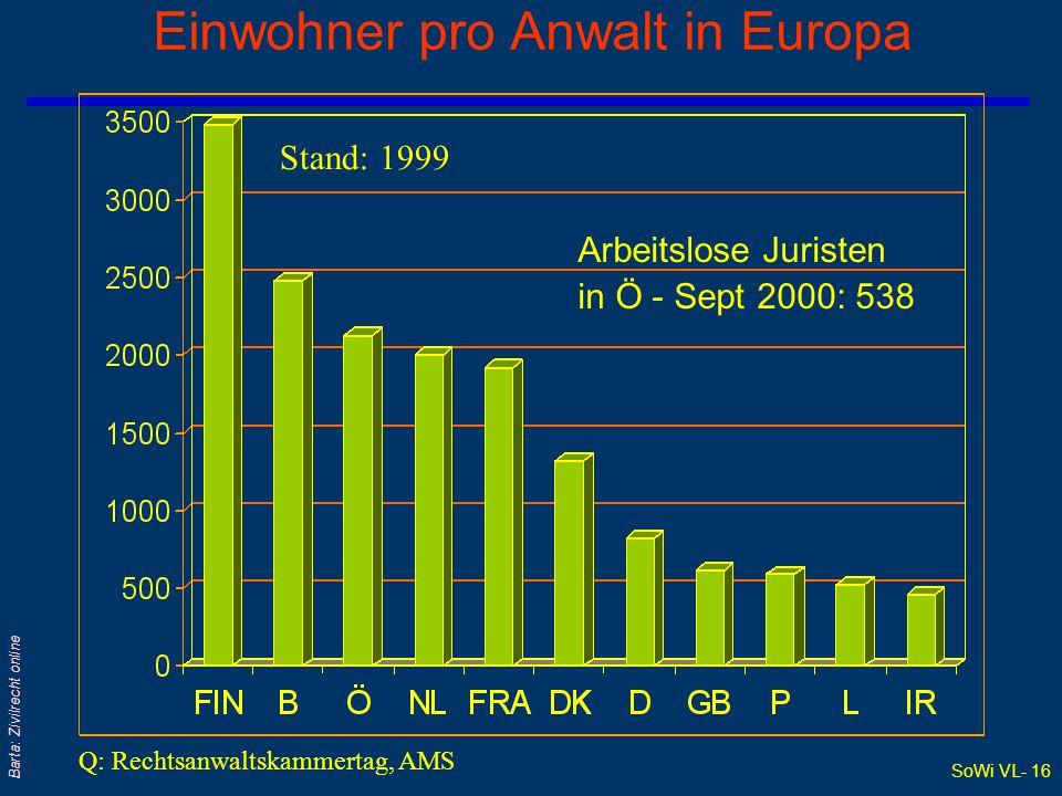 SoWi VL- 15 Barta: Zivilrecht online Rechtsanwälte in Österreich Rechtsanwaltskammer Rechtsanwälte hiervon weiblich 1998 2000 1998 2000 Gesamt 3.696 3