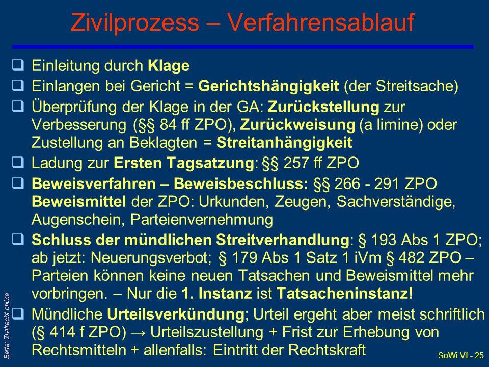 SoWi VL- 24 Barta: Zivilrecht online Der Zivilprozess qSelbsthilfeverbot und Justizgewähr- oder Rechtspflegeanspruch → §§ 19, 344 ABGB + Art 6 EMRK qV