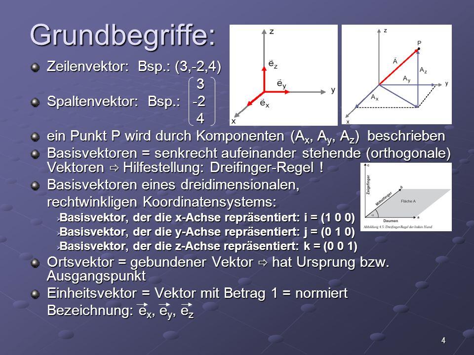 4 Grundbegriffe: Zeilenvektor: Bsp.: (3,-2,4) 3 Spaltenvektor: Bsp.: -2 4 ein Punkt P wird durch Komponenten (A x, A y, A z ) beschrieben Basisvektore