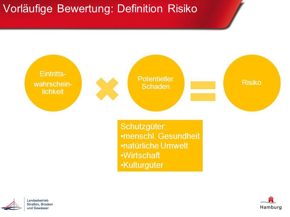 Vorläufige Bewertung: Definition Risiko Eintritts- wahrschein- lichkeit Potentieller Schaden Risiko Schutzgüter: menschl. Gesundheit natürliche Umwelt