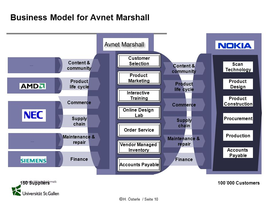  H. Österle / Seite 10 Business Model for Avnet Marshall 150 Suppliers100´000 Customers Scan Technology Product Construction Procurement Production A
