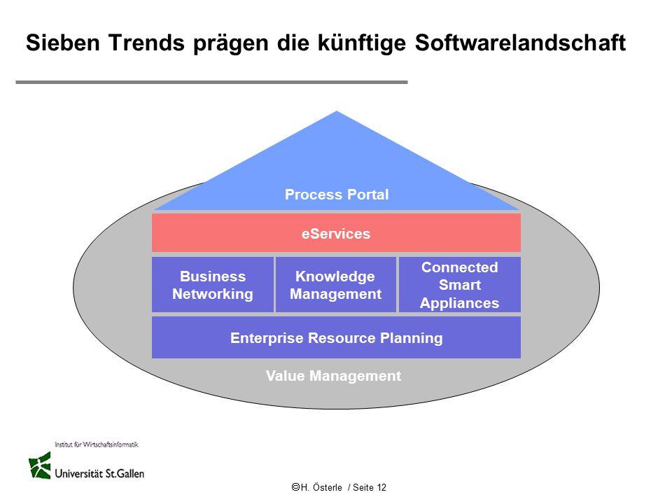  H. Österle / Seite 12 Value Management eServices Business Networking Knowledge Management Connected Smart Appliances Process Portal Enterprise Resou