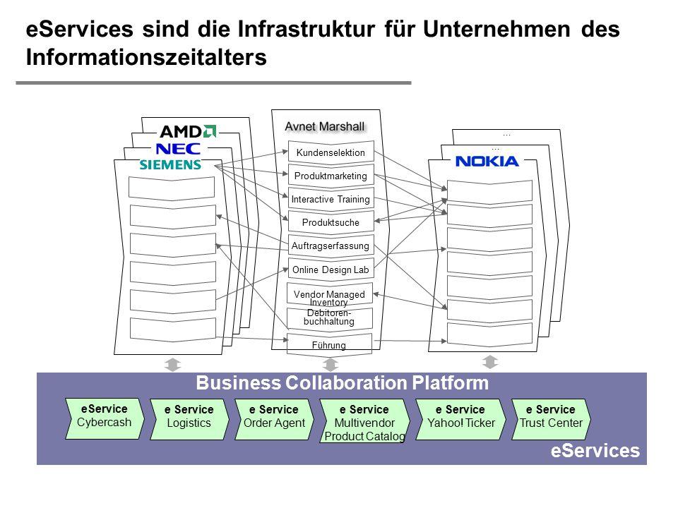  H. Österle / Seite 13 eServices eServices sind die Infrastruktur für Unternehmen des Informationszeitalters e Service Order Agent Führung Online Des