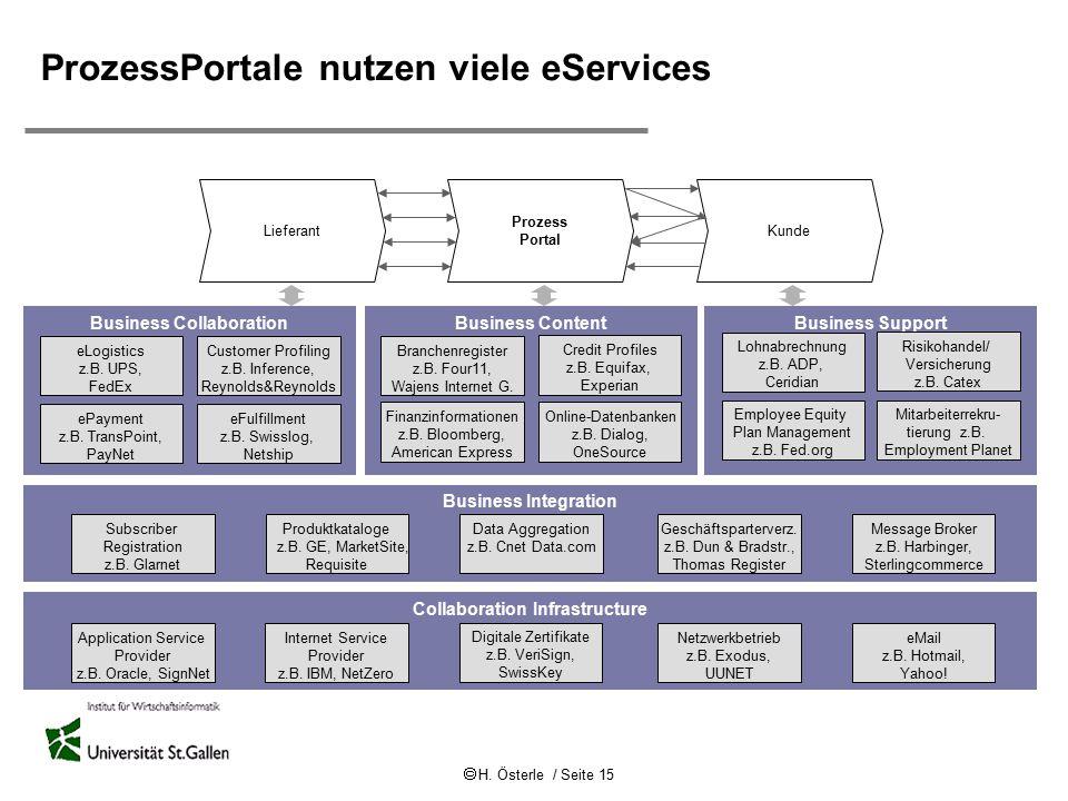  H. Österle / Seite 15 Prozess Portal LieferantKunde ProzessPortale nutzen viele eServices Collaboration Infrastructure Digitale Zertifikate z.B. Ver