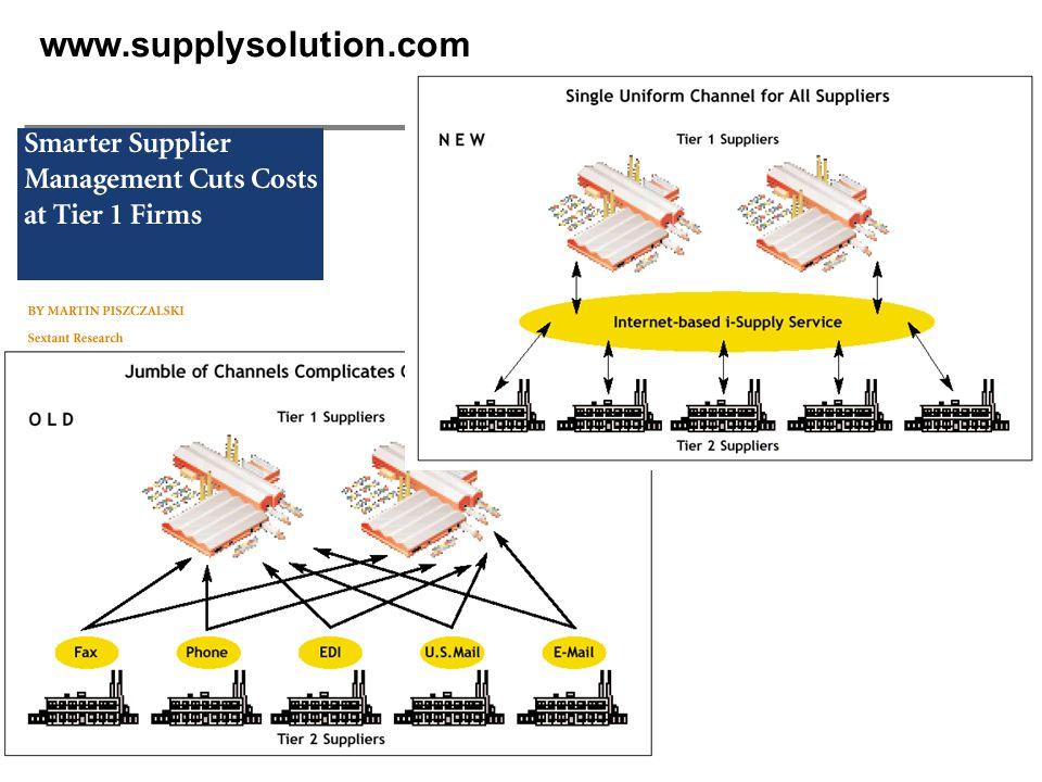  H. Österle / Seite 17 www.supplysolution.com