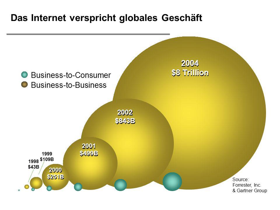  H. Österle / Seite 2 2004 $8 Trillion 2002 $843B 2001 $499B 2000 $251B 1998 $43B Business-to-Business Source: Forrester, Inc. & Gartner Group 1999 $
