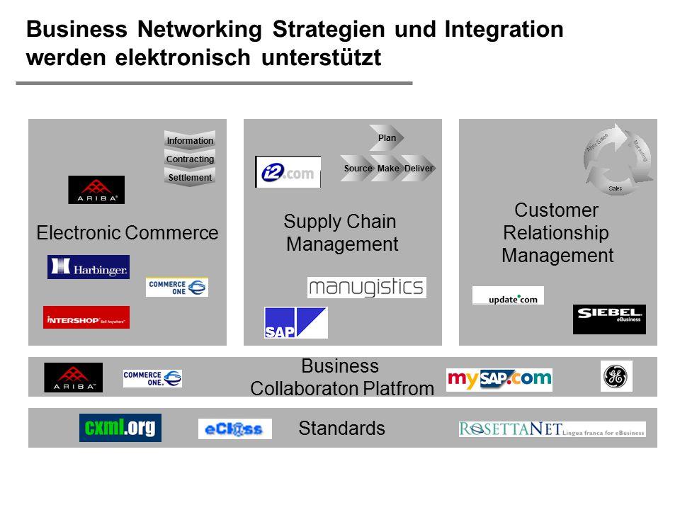  H. Österle / Seite 25 Business Networking Strategien und Integration werden elektronisch unterstützt Electronic Commerce Supply Chain Management Cus