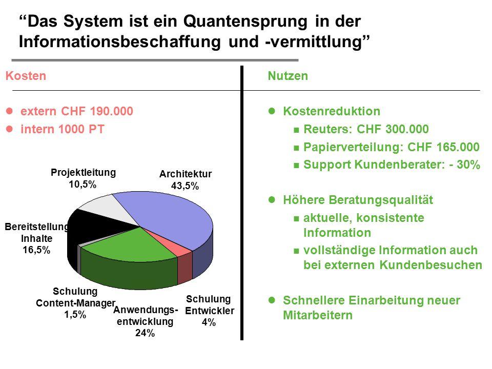  H. Österle / Seite 36 Projektleitung 10,5% Architektur 43,5% Schulung Entwickler 4% Anwendungs- entwicklung 24% Schulung Content-Manager 1,5% Bereit