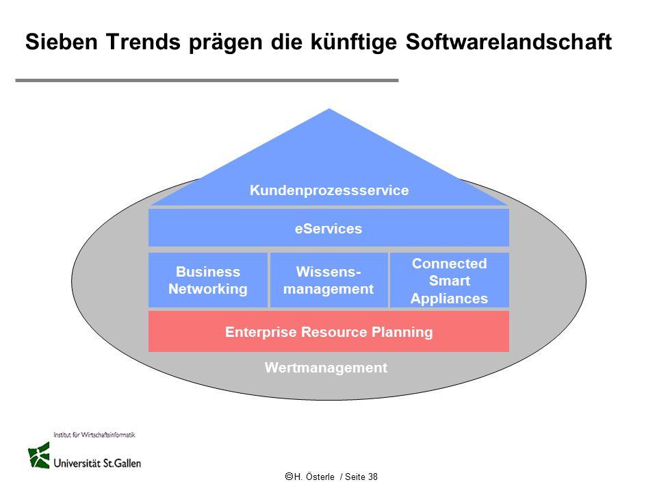  H. Österle / Seite 38 Wertmanagement eServices Business Networking Wissens- management Connected Smart Appliances Kundenprozessservice Enterprise Re
