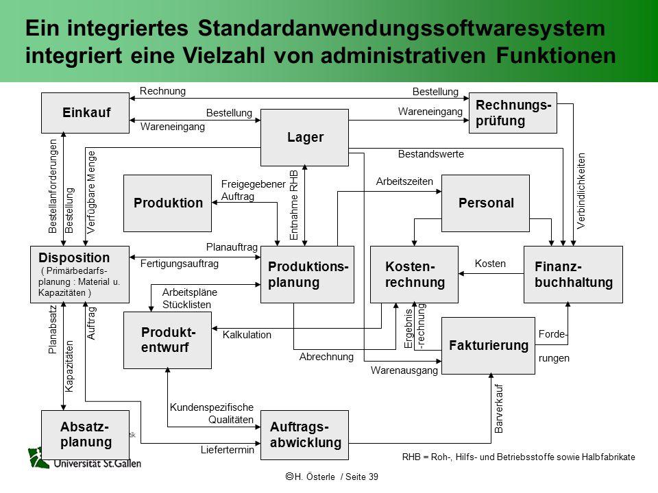  H. Österle / Seite 39 Einkauf Disposition ( Primärbedarfs- planung : Material u. Kapazitäten ) Absatz- planung Produktion Produkt- entwurf Lager Auf