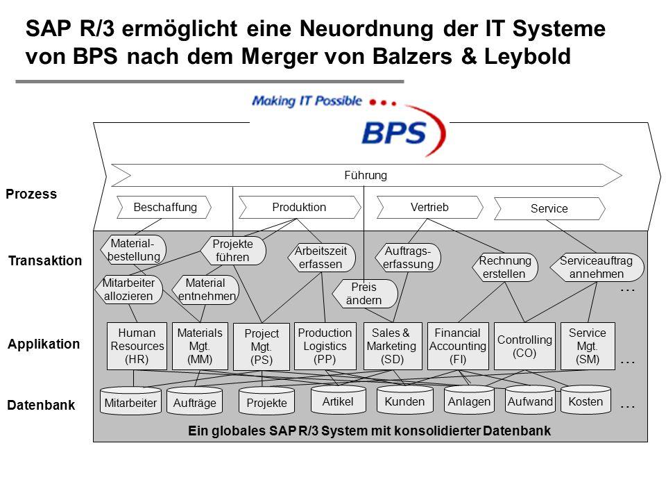  H. Österle / Seite 42 SAP R/3 ermöglicht eine Neuordnung der IT Systeme von BPS nach dem Merger von Balzers & Leybold Ein globales SAP R/3 System mi