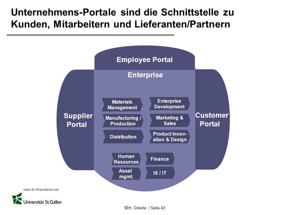  H. Österle / Seite 43 Unternehmens-Portale sind die Schnittstelle zu Kunden, Mitarbeitern und Lieferanten/Partnern Enterprise Enterprise Development