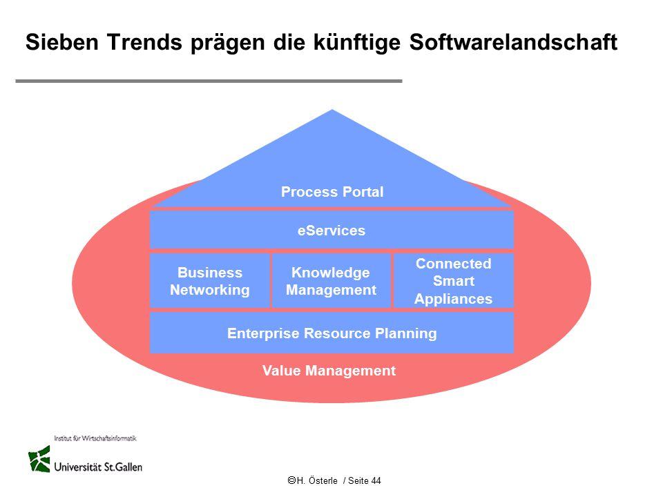  H. Österle / Seite 44 Value Management eServices Business Networking Knowledge Management Connected Smart Appliances Process Portal Enterprise Resou