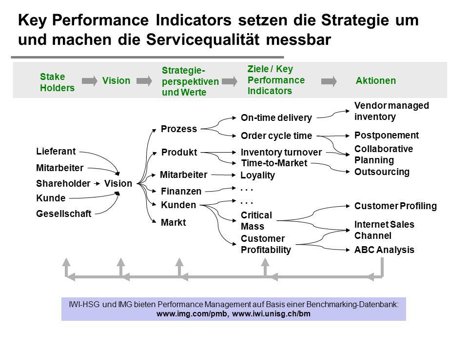  H. Österle / Seite 45 Key Performance Indicators setzen die Strategie um und machen die Servicequalität messbar Shareholder Mitarbeiter Kunde Liefer