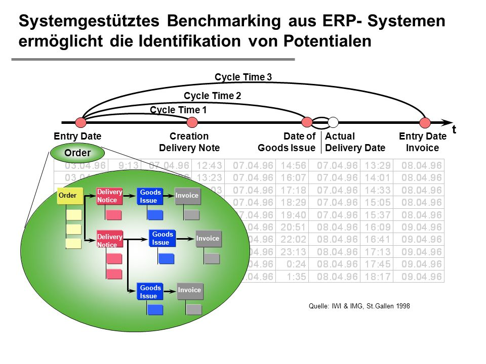  H. Österle / Seite 46 Systemgestütztes Benchmarking aus ERP- Systemen ermöglicht die Identifikation von Potentialen Order Entry Date Invoice t Entry