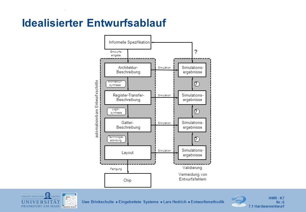 HWR · K7 Nr.:17 Uwe Brinkschulte  Eingebettete Systeme  Lars Hedrich  Entwurfsmethodik Beispiel – SYNCH SYNCH: process begin wait until CLK'event and CLK = '1'; CURRENT_STATE <= NEXT_STATE; end process; 7.2 VHDL