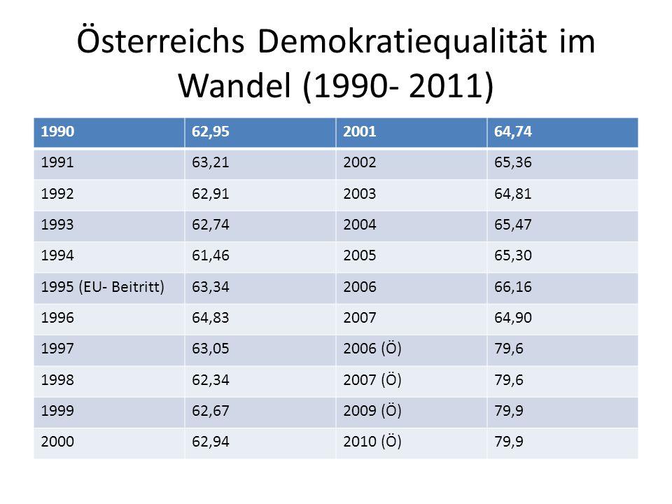 Österreichs Demokratiequalität im Wandel (1990- 2011) 199062,95200164,74 199163,21200265,36 199262,91200364,81 199362,74200465,47 199461,46200565,30 1