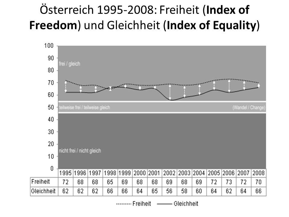 Österreich 1995-2008: Freiheit (Index of Freedom) und Gleichheit (Index of Equality)