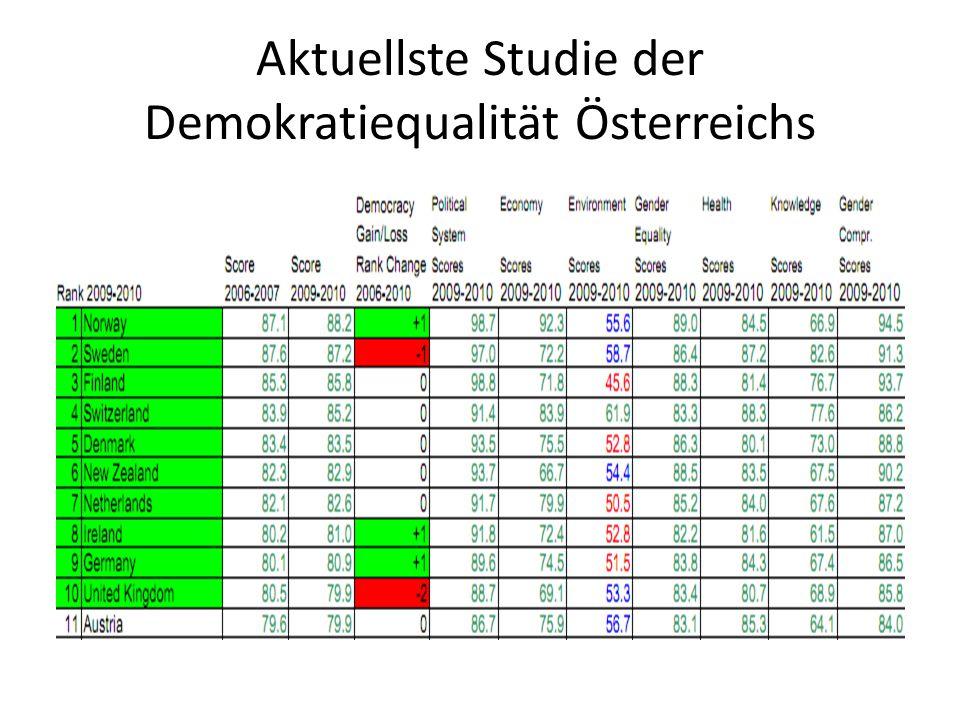Aktuellste Studie der Demokratiequalität Österreichs