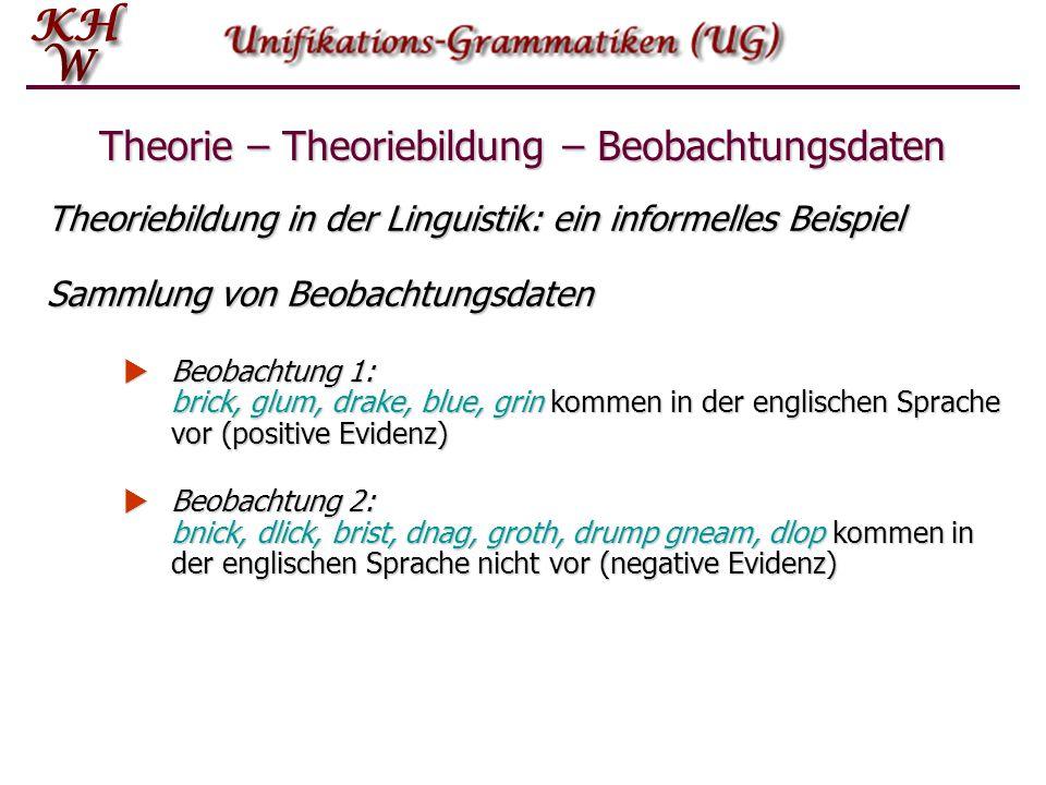 Theoriebildung in der Linguistik: ein informelles Beispiel Sammlung von Beobachtungsdaten  Beobachtung 1: brick, glum, drake, blue, grin kommen in de