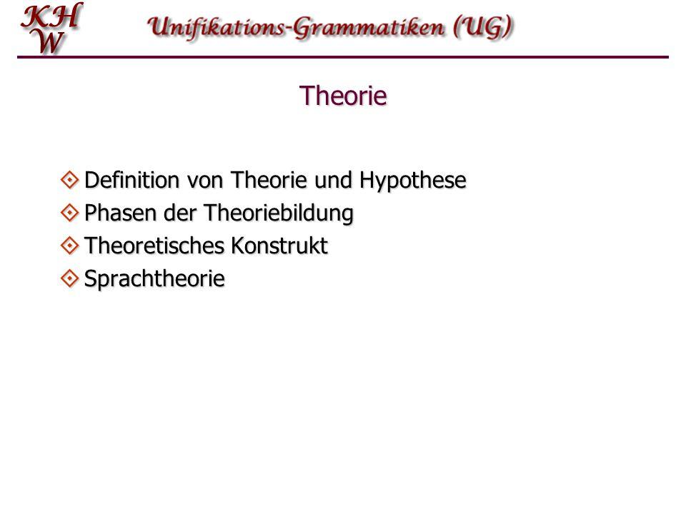 Theorie und Theoriebildung: Sprachtheorie Eine Sprachtheorie ist ein System von Hypothesen über die allgemeinen Eigenschaften der menschlichen Sprache, die zur Erklärung linguistischer Phänomene dienen.