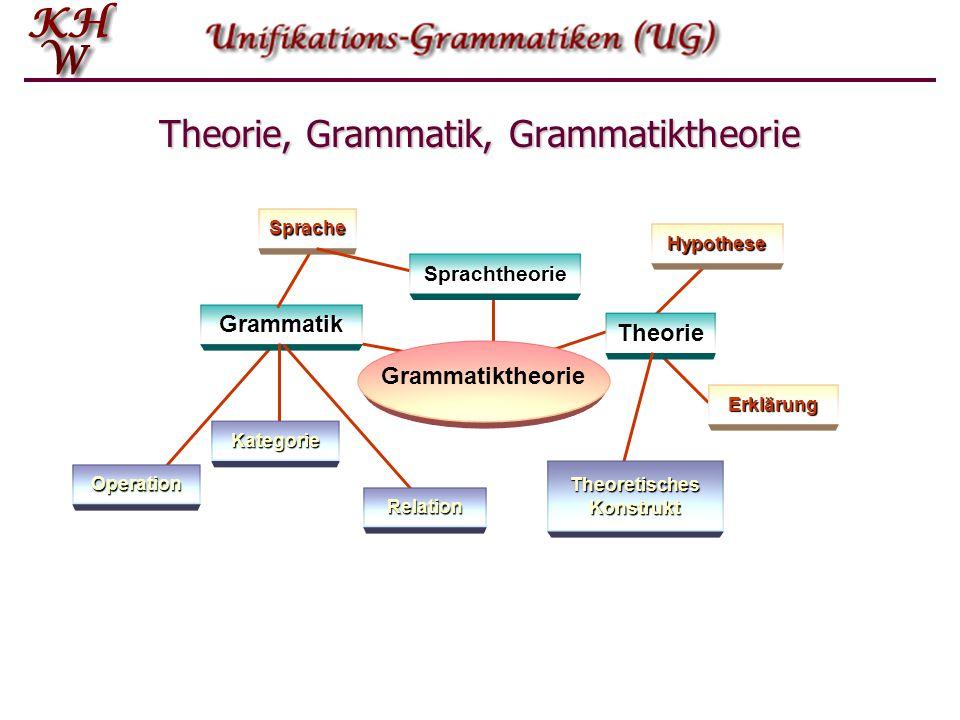 Operation Erklärung Theorie, Grammatik, Grammatiktheorie Grammatik Sprache Hypothese Sprachtheorie Theorie Theoretisches Konstrukt Relation Kategorie