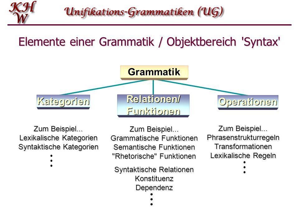Elemente einer Grammatik / Objektbereich 'Syntax' Grammatik Kategorien Operationen Relationen/ Funktionen Zum Beispiel... Lexikalische Kategorien Synt