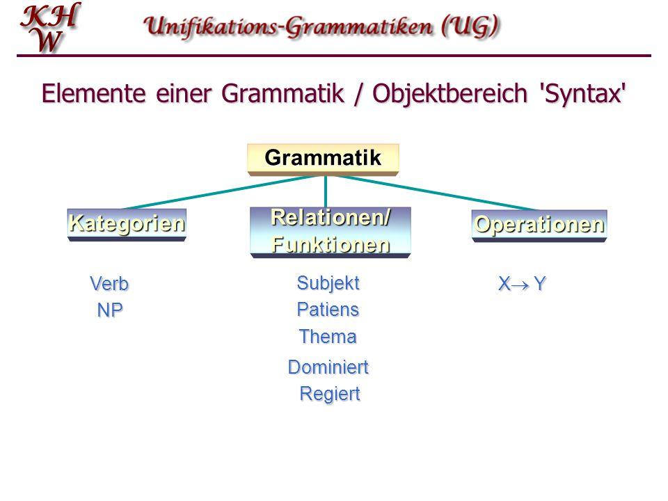 Elemente einer Grammatik / Objektbereich 'Syntax' Verb NP Subjekt Patiens Thema Regiert Dominiert X YX YX YX Y Grammatik Kategorien Operationen Re