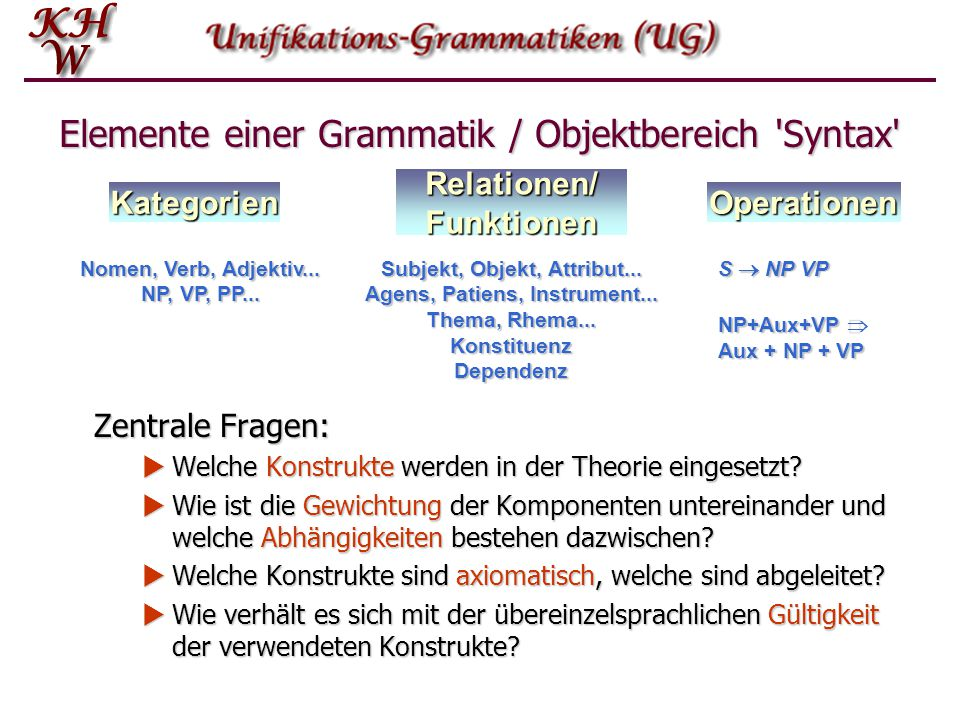 Elemente einer Grammatik / Objektbereich 'Syntax' Zentrale Fragen:  Welche Konstrukte werden in der Theorie eingesetzt?  Wie ist die Gewichtung der