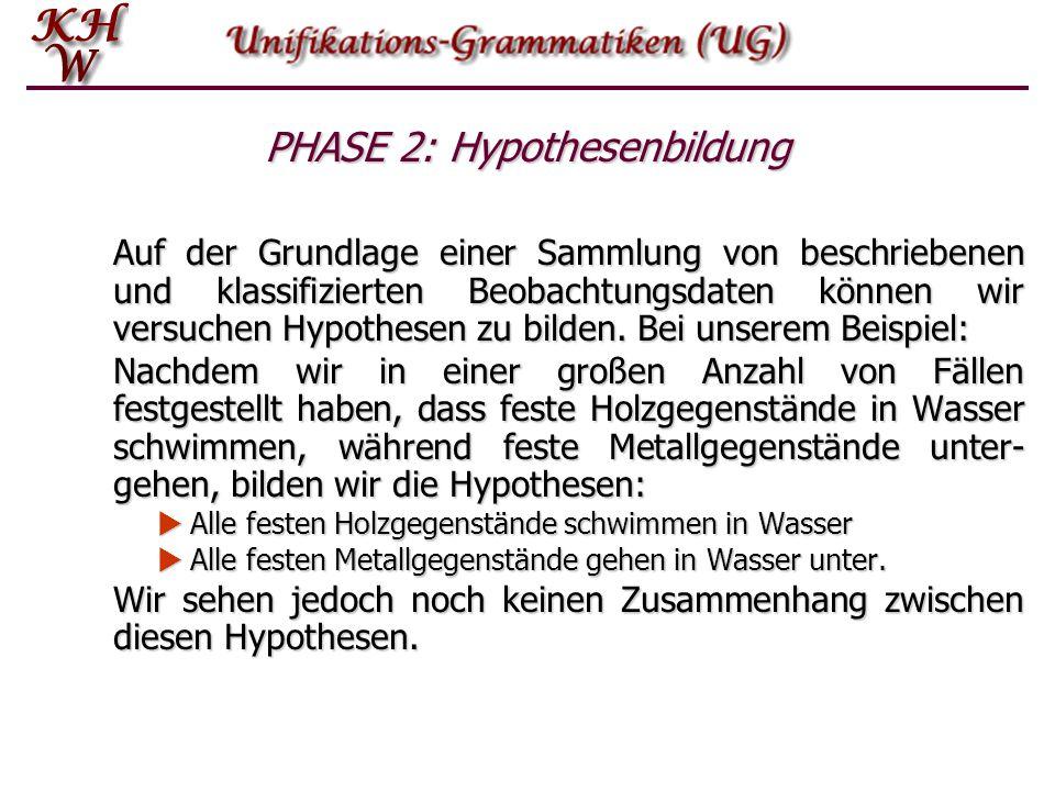 PHASE 2: Hypothesenbildung Auf der Grundlage einer Sammlung von beschriebenen und klassifizierten Beobachtungsdaten können wir versuchen Hypothesen zu