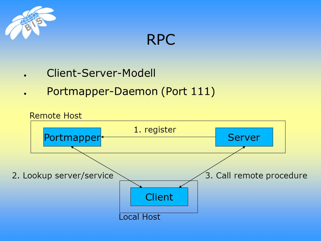 RPC ● Client-Server-Modell ● Portmapper-Daemon (Port 111) Client Server Portmapper Remote Host Local Host 1.