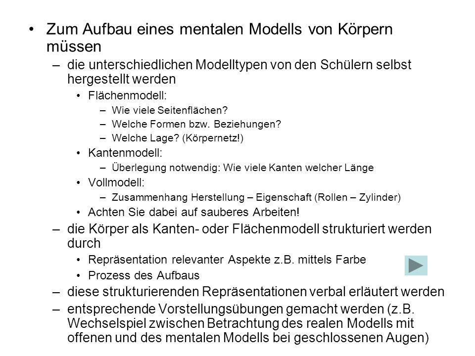 Zum Aufbau eines mentalen Modells von Körpern müssen –die unterschiedlichen Modelltypen von den Schülern selbst hergestellt werden Flächenmodell: –Wie