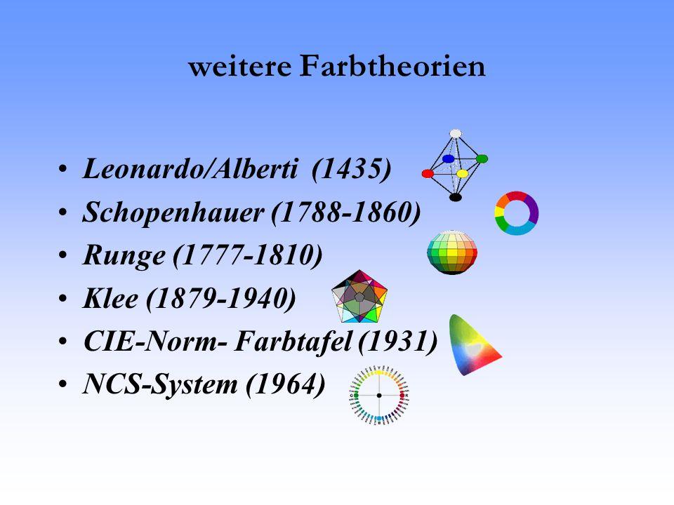 weitere Farbtheorien Leonardo/Alberti (1435) Schopenhauer (1788-1860) Runge (1777-1810) Klee (1879-1940) CIE-Norm- Farbtafel (1931) NCS-System (1964)