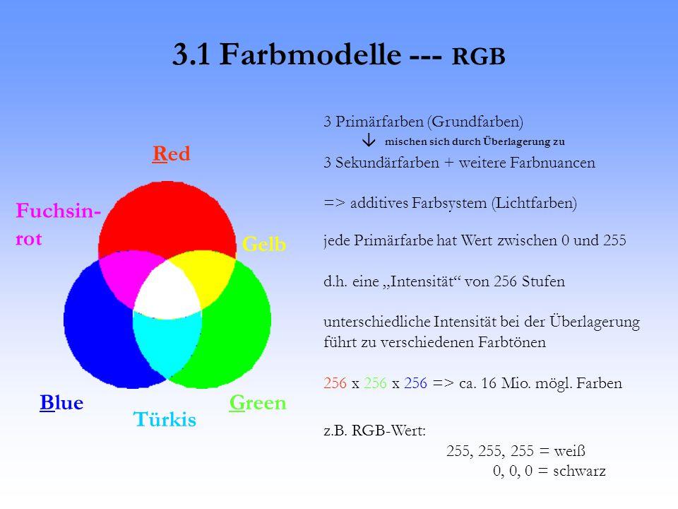 3.1 Farbmodelle --- RGB Red GreenBlue 3 Primärfarben (Grundfarben)  mischen sich durch Überlagerung zu 3 Sekundärfarben + weitere Farbnuancen => additives Farbsystem (Lichtfarben) Türkis Fuchsin- rot Gelb jede Primärfarbe hat Wert zwischen 0 und 255 d.h.