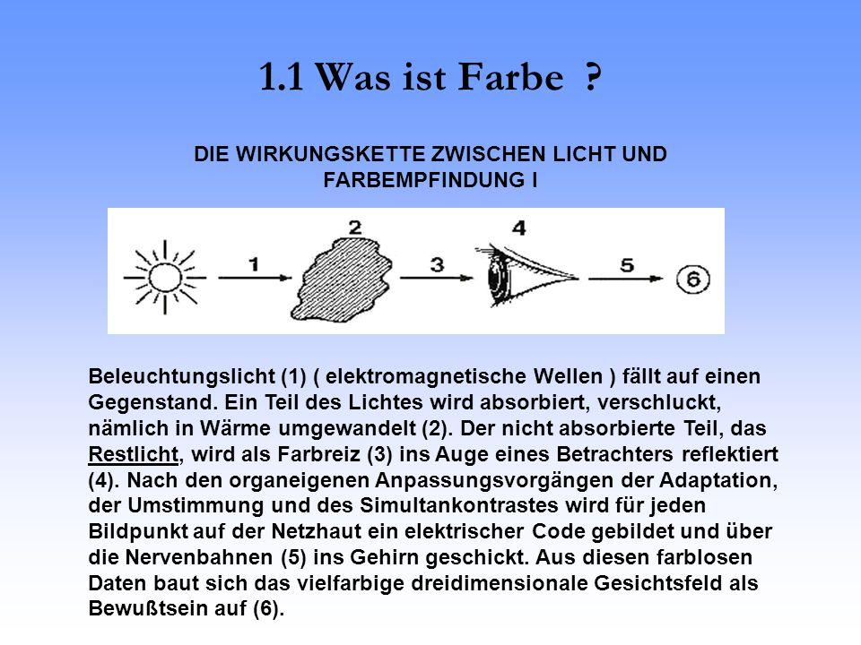 1.1 Was ist Farbe .Beleuchtungslicht (1) ( elektromagnetische Wellen ) fällt auf einen Gegenstand.