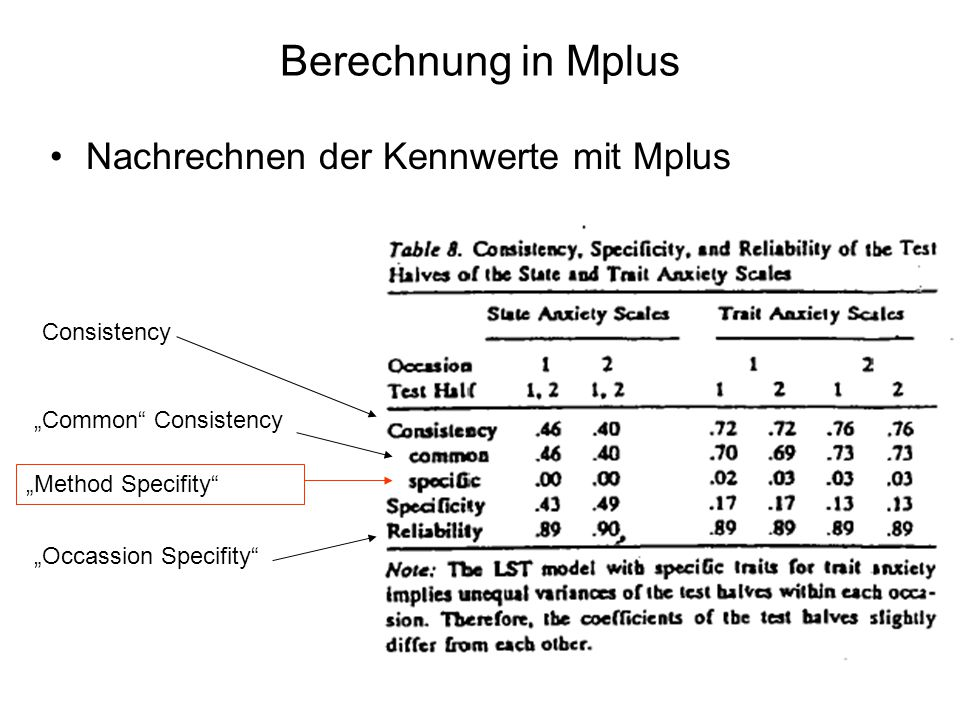 """Berechnung in Mplus Nachrechnen der Kennwerte mit Mplus """"Occassion Specifity """"Common Consistency """"Method Specifity Consistency"""