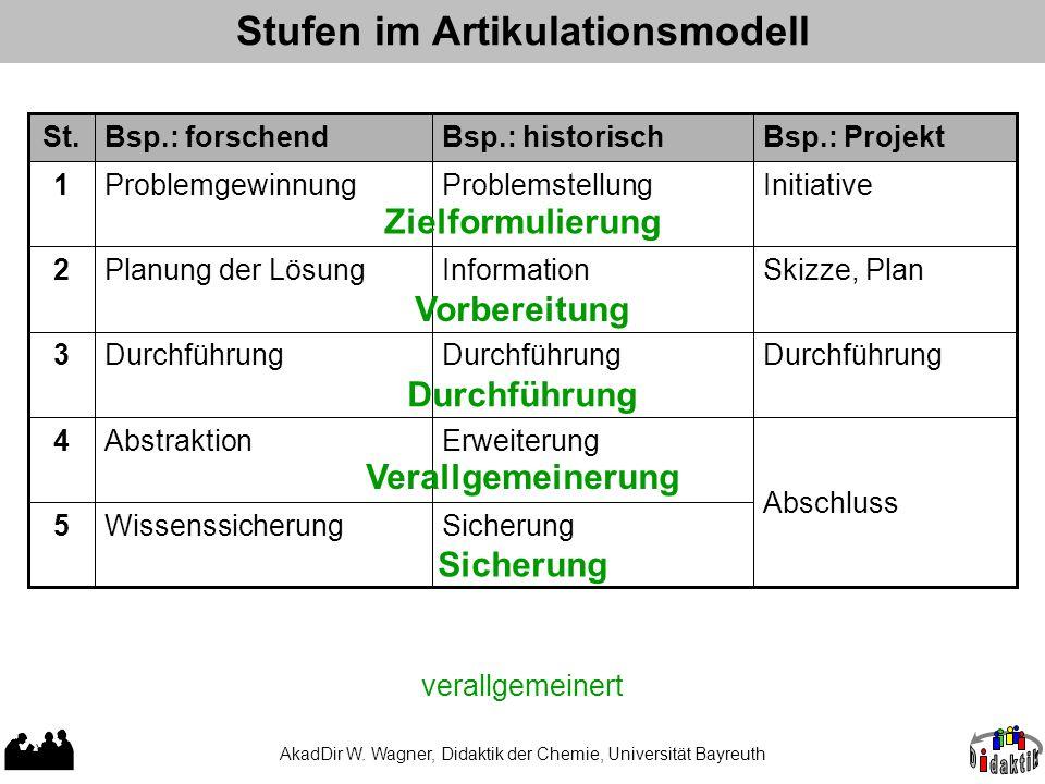 AkadDir W. Wagner, Didaktik der Chemie, Universität Bayreuth Stufen im Artikulationsmodell Wissenssicherung5 Abstraktion4 Durchführung3 Planung der Lö
