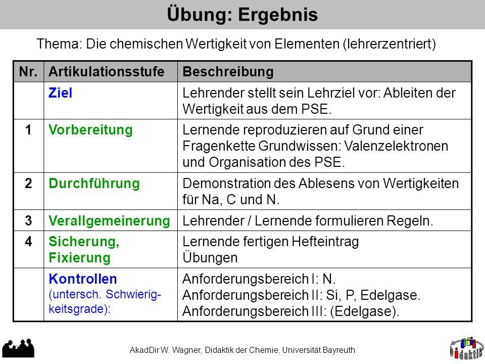 AkadDir W. Wagner, Didaktik der Chemie, Universität Bayreuth Übung: Ergebnis Nr.ArtikulationsstufeBeschreibung ZielLehrender stellt sein Lehrziel vor: