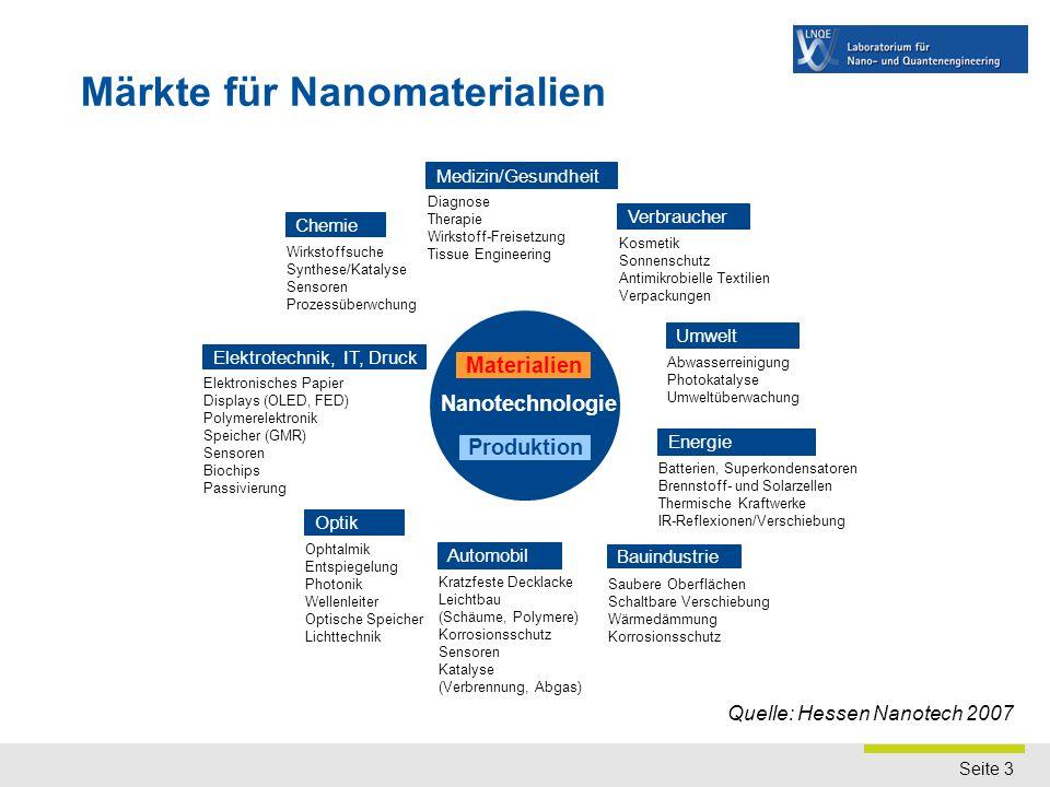 Seite 3 Märkte für Nanomaterialien Quelle: Hessen Nanotech 2007 Nanotechnologie Produktion Materialien Optik Ophtalmik Entspiegelung Photonik Wellenle