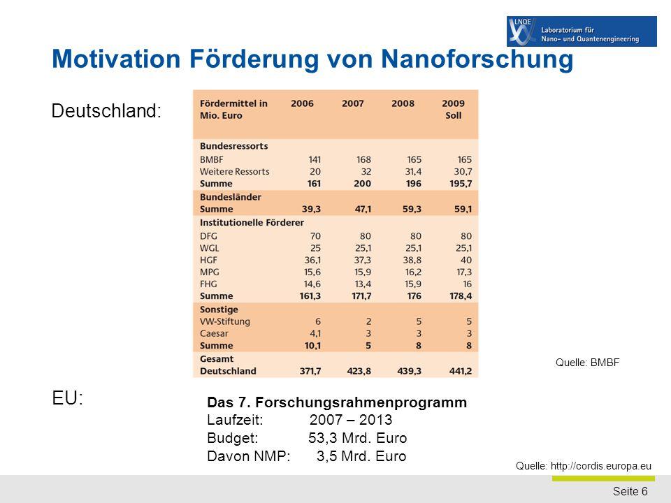 Seite 6 Motivation Förderung von Nanoforschung Deutschland: Quelle: BMBF Das 7. Forschungsrahmenprogramm Laufzeit: 2007 – 2013 Budget: 53,3 Mrd. Euro
