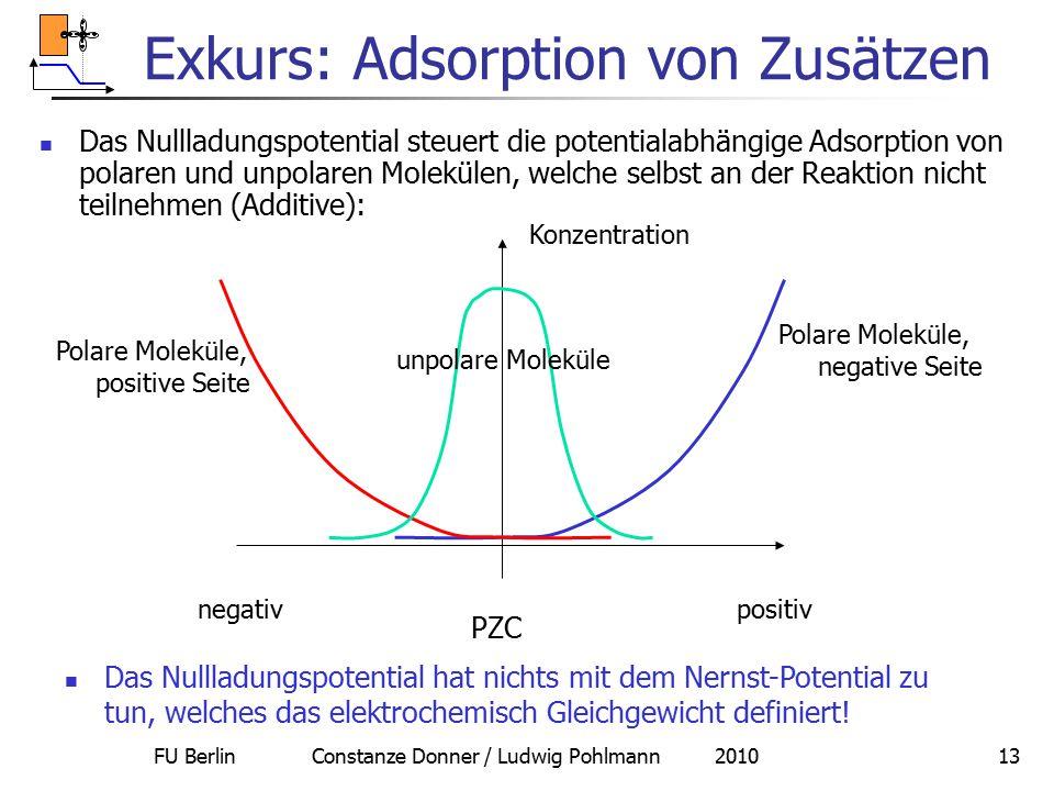 FU Berlin Constanze Donner / Ludwig Pohlmann 201013 Exkurs: Adsorption von Zusätzen Das Nullladungspotential steuert die potentialabhängige Adsorption