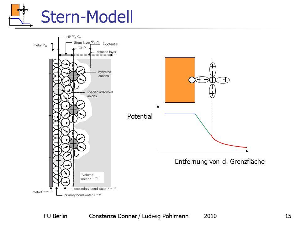 FU Berlin Constanze Donner / Ludwig Pohlmann 201015 Stern-Modell Potential Entfernung von d. Grenzfläche