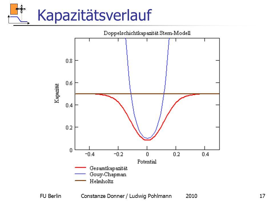 FU Berlin Constanze Donner / Ludwig Pohlmann 201017 Kapazitätsverlauf