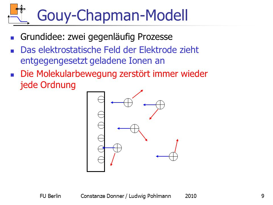FU Berlin Constanze Donner / Ludwig Pohlmann 20109 Gouy-Chapman-Modell Grundidee: zwei gegenläufig Prozesse Das elektrostatische Feld der Elektrode zi