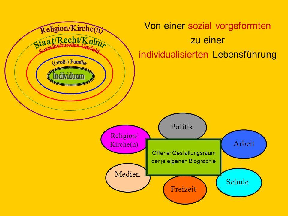 Von einer sozial vorgeformten zu einer individualisierten Lebensführung Religion/ Kirche(n) Medien Offener Gestaltungsraum der je eigenen Biographie Politik Arbeit Schule Freizeit