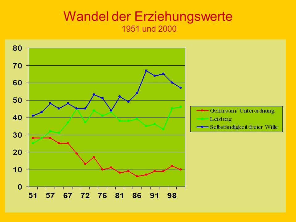 Wandel der Erziehungswerte 1951 und 2000