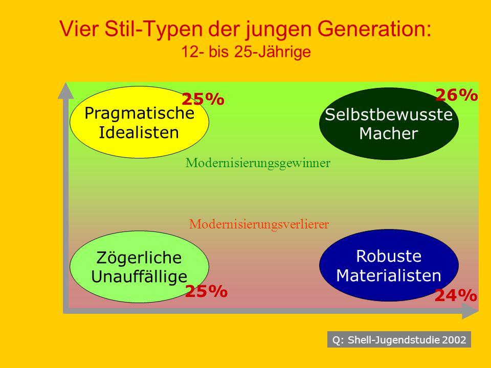 Q: Shell-Jugendstudie 2002 Robuste Materialisten Zögerliche Unauffällige Pragmatische Idealisten Selbstbewusste Macher 25% 24% 26% 25% Modernisierungsgewinner Modernisierungsverlierer Vier Stil-Typen der jungen Generation: 12- bis 25-Jährige